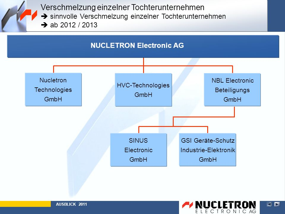 AUSBLICK 2011 GSI Geräte-Schutz Industrie-Elektronik GmbH SINUS Electronic GmbH NBL Electronic Beteiligungs GmbH Nucletron Technologies GmbH HVC-Techn