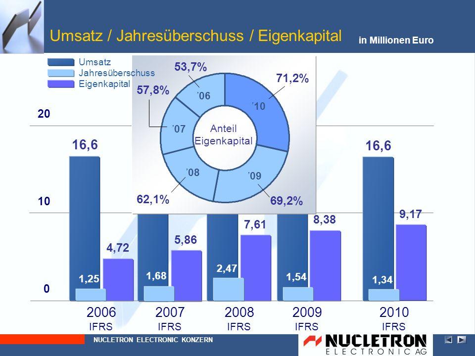 20102009 GuV (HGB) in Millionen Euro Ergebnis der gewöhnlichen Geschäftstätigkeit NUCLETRON ELECTRONIC AG außerordentliches Ergebnis (Anpassung an BilMoG) Bilanzgewinn Steuern vom Einkommen + Ertrag Jahresüberschuss + 13,0 % + 10,6 % + 34,3 % - 18,8 % 0,02 1,91 8,89 0,52 1,41 8,04 1,05 0,64 1,69 0