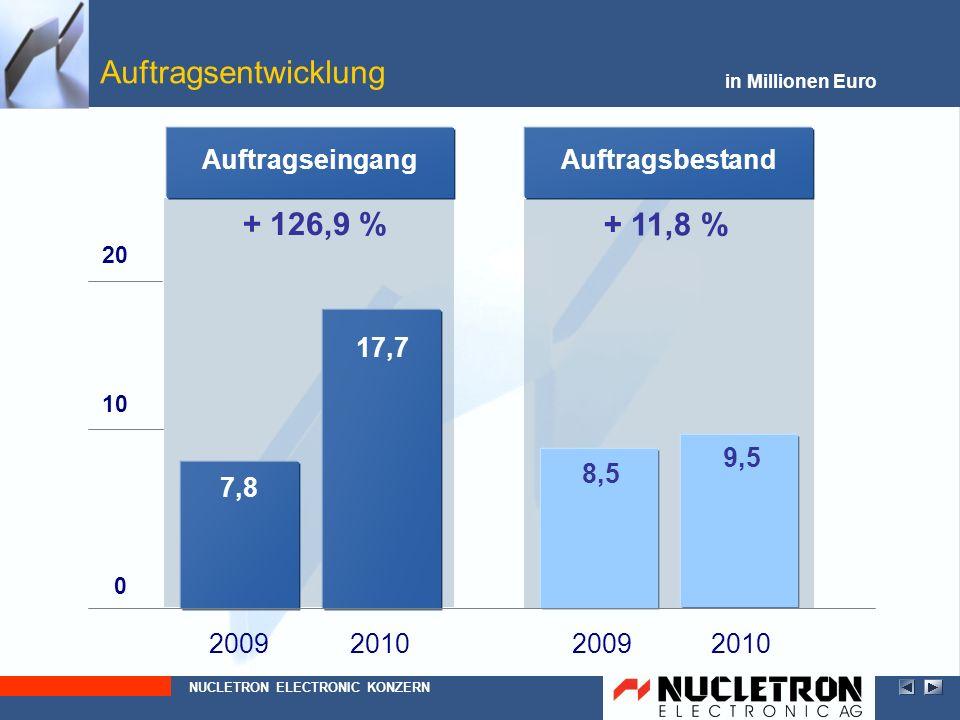 2010 2009 in Millionen Euro Aktiva (konsolidiert nach IFRS) Kurzfristige Vermögenswerte davon Vorräte Umlaufintensität davon Geschäfts- oder Firmenwert davon Forderungen NUCLETRON ELECTRONIC KONZERN Langfristige Vermögenswerte davon liquide Mittel 2009 2,68 6,44 3,47 53,2 % 1,81 5,67 1,95 2010 3,02 7,27 3,47 56,4 % 2,33 1,92 5,62 + 12,7 % + 12,9 % + 28,7 % - 0,9 % - 1,5 % + 3,2 PP 2009 2010