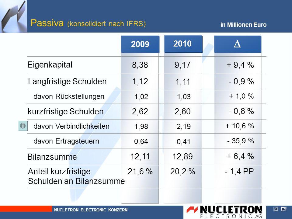 2010 in Millionen Euro Verbindlichkeiten (konsolidiert nach IFRS) - 0,8 % 2,60 1,03 davon Rückstellungen - 0,9 % 1,11 kurzfristige Schulden Langfristige Schulden NUCLETRON ELECTRONIC KONZERN + 9,4 % 9,17Eigenkapital 2009 2,19 davon Verbindlichkeiten + 10,6 % + 1,0 % 2,62 1,02 1,12 8,38 1,98 0 Verzinsliche Darlehen 0 Verbindlichkeiten aus Lieferungen und Leistungen Sonstige Verbindlichkeiten 0,81 + 50,6 % 1,22 0,78 - 28,2 % 0,56 Schulden ggü.