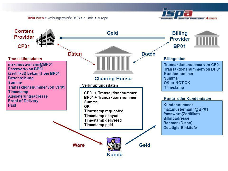 Kunde Billing Provider BP01 Content Provider CP01 Clearing House Transaktionsdaten max.mustermann@BP01 Passwort-von BP01 (Zertifikat)-bekannt bei BP01