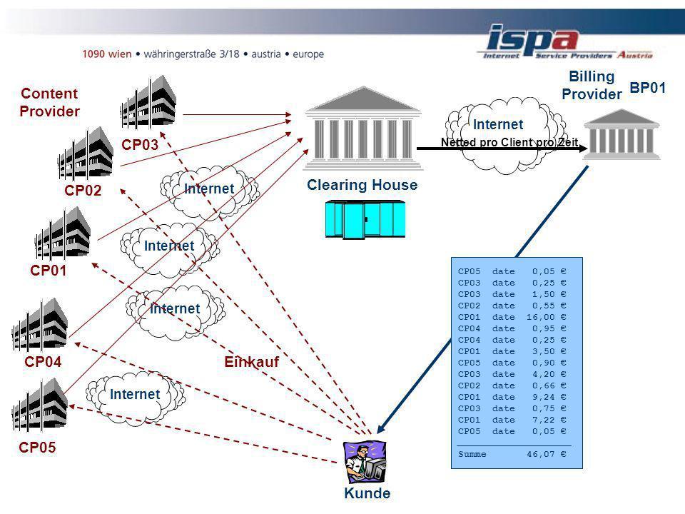 Internet Kunde Netted pro Client pro Zeit Billing Provider BP01 Einkauf Content Provider CP01 CP04 CP05 CP02 CP03 CP05 date 0,05 CP03 date 0,25 CP03 date 1,50 CP02 date 0,55 CP01 date 16,00 CP04 date 0,95 CP04 date 0,25 CP01 date 3,50 CP05 date 0,90 CP03 date 4,20 CP02 date 0,66 CP01 date 9,24 CP03 date 0,75 CP01 date 7,22 CP05 date 0,05 Summe 46,07 Clearing House