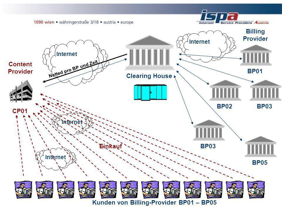 Internet Kunden von Billing-Provider BP01 – BP05 Content Provider CP01Einkauf Netted pro BP und Zeit Billing Provider BP01 BP02BP03 BP05 BP03 Clearing House