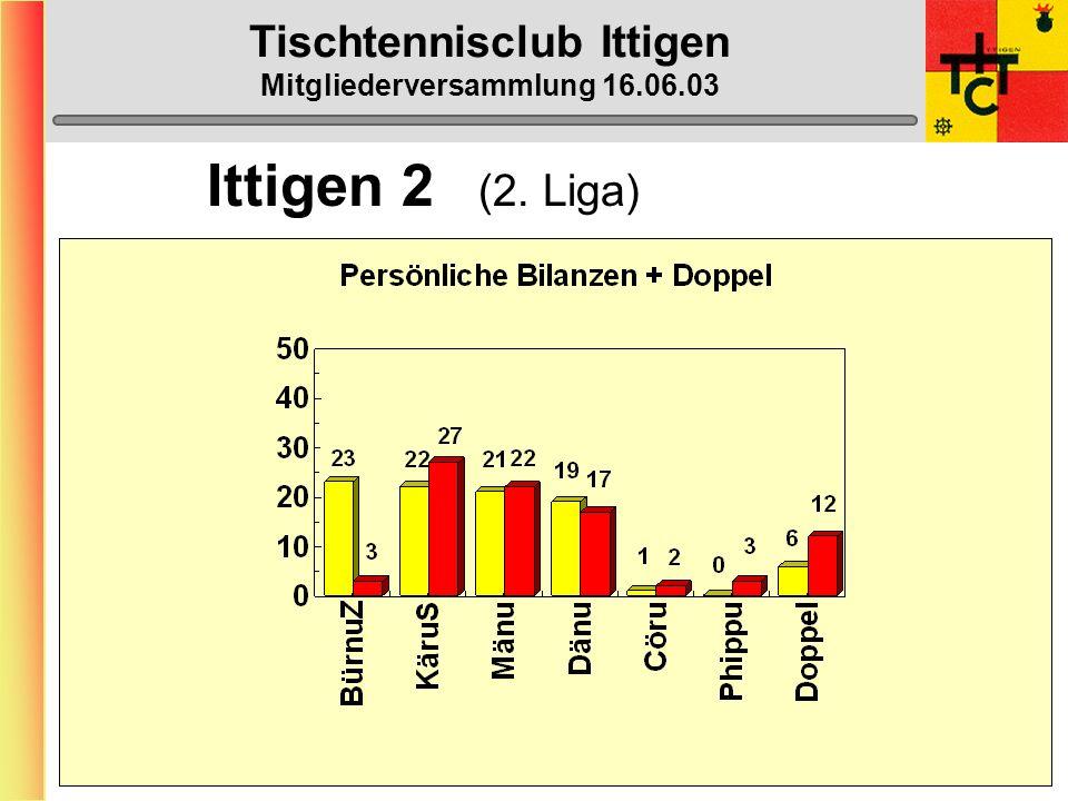 Tischtennisclub Ittigen Mitgliederversammlung 16.06.03 Ittigen 2 (2. Liga)