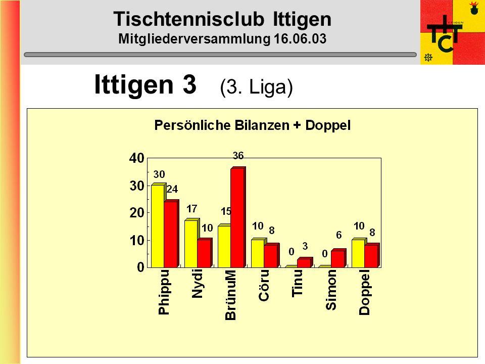 Tischtennisclub Ittigen Mitgliederversammlung 16.06.03 Ittigen 3 (3. Liga)