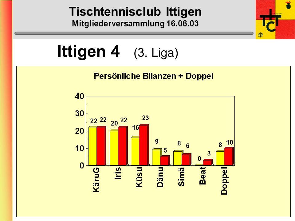 Tischtennisclub Ittigen Mitgliederversammlung 16.06.03 Ittigen 4 (3. Liga)