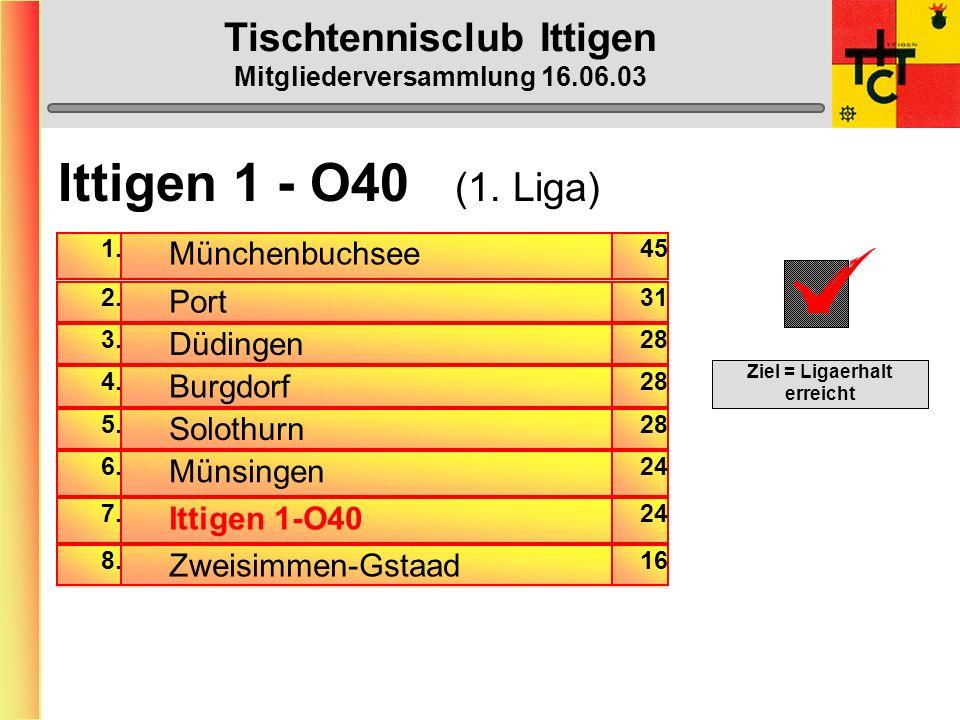Tischtennisclub Ittigen Mitgliederversammlung 16.06.03 Ittigen 6 (5.