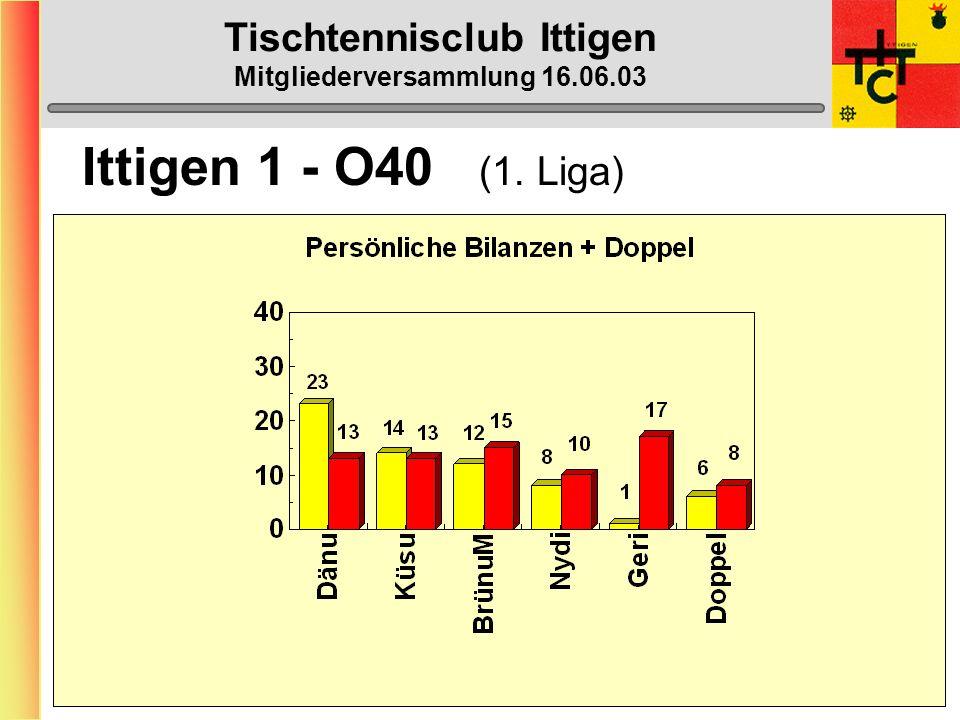 Tischtennisclub Ittigen Mitgliederversammlung 16.06.03 Ittigen 1 - O40 (5. Liga)