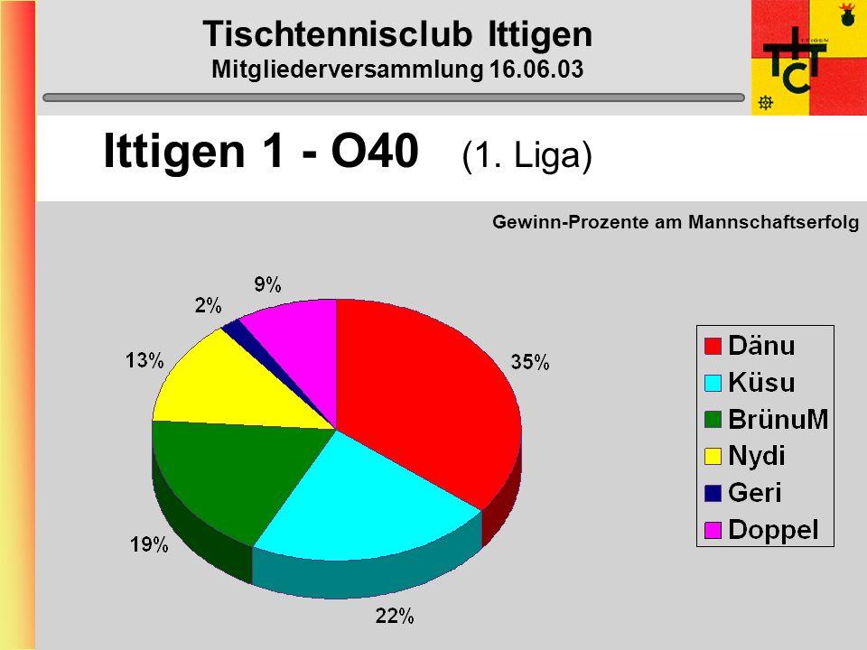 Tischtennisclub Ittigen Mitgliederversammlung 16.06.03 Ittigen 1 - O40 (1. Liga)
