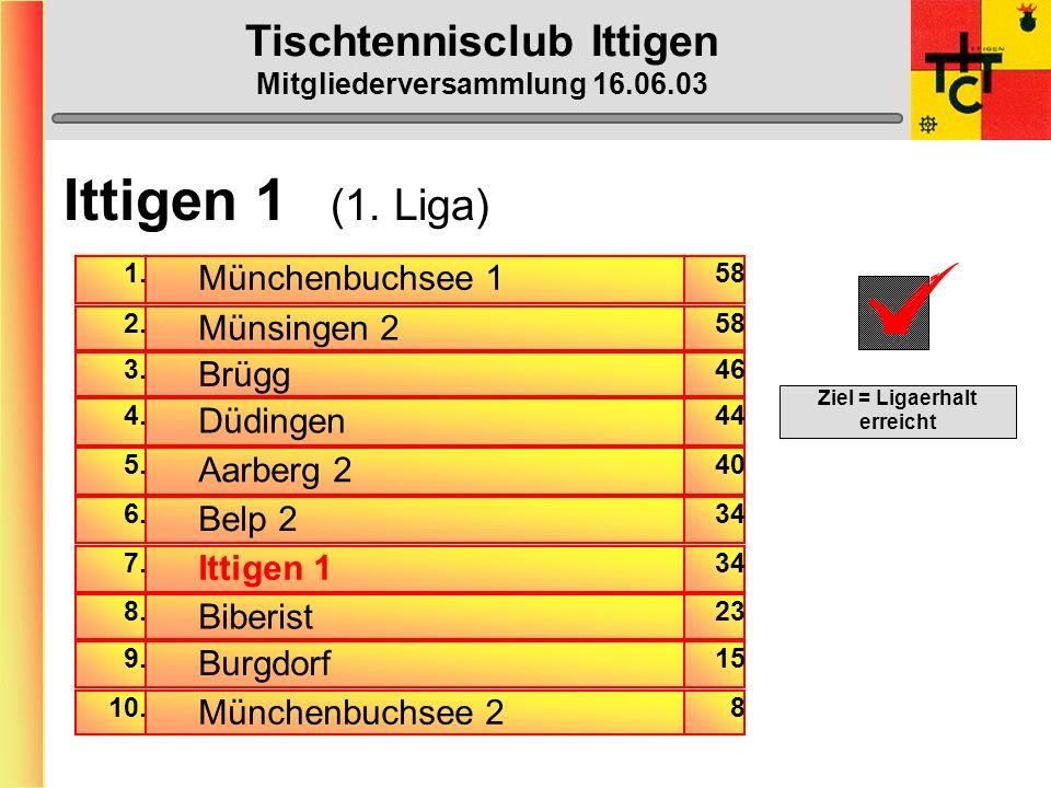 Tischtennisclub Ittigen Mitgliederversammlung 16.06.03 Der TTC Ittigen braucht wieder einige Passiv-Mitglieder !!!