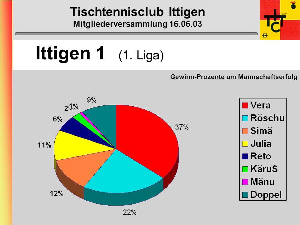 Tischtennisclub Ittigen Mitgliederversammlung 16.06.03 Ittigen 1 (1. Liga)