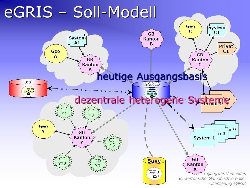 54. Tagung des Verbandes Schweizerischer Grundbuchverwalter Orientierung eGRIS eGRIS – Soll-Modell GDY1 GDY22 GDY9 GDY3 GDY2 GeoC GeoA GeoY System 9 S