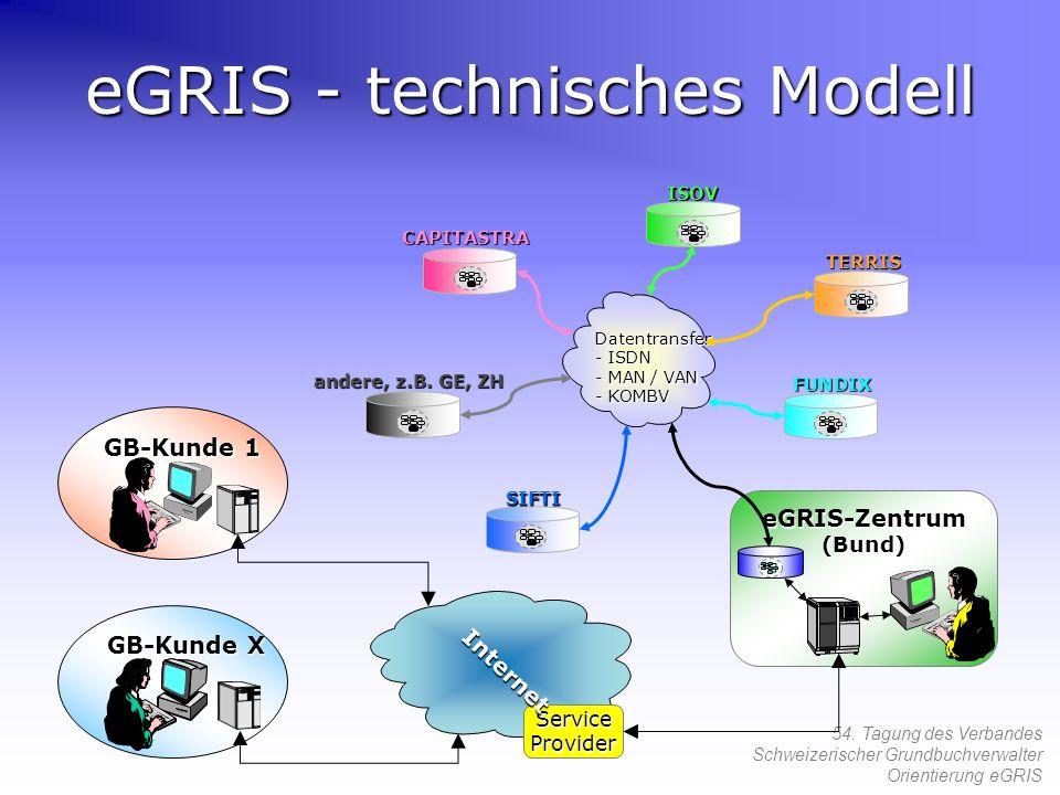 54. Tagung des Verbandes Schweizerischer Grundbuchverwalter Orientierung eGRIS eGRIS - technisches Modell eGRIS-Zentrum (Bund) GB-Kunde X GB-Kunde 1 a