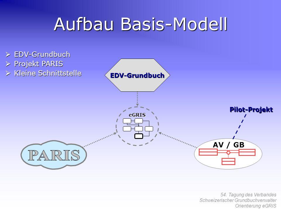 54. Tagung des Verbandes Schweizerischer Grundbuchverwalter Orientierung eGRIS Aufbau Basis-Modell EDV-Grundbuch AV / GB Pilot-Projekt EDV-Grundbuch E