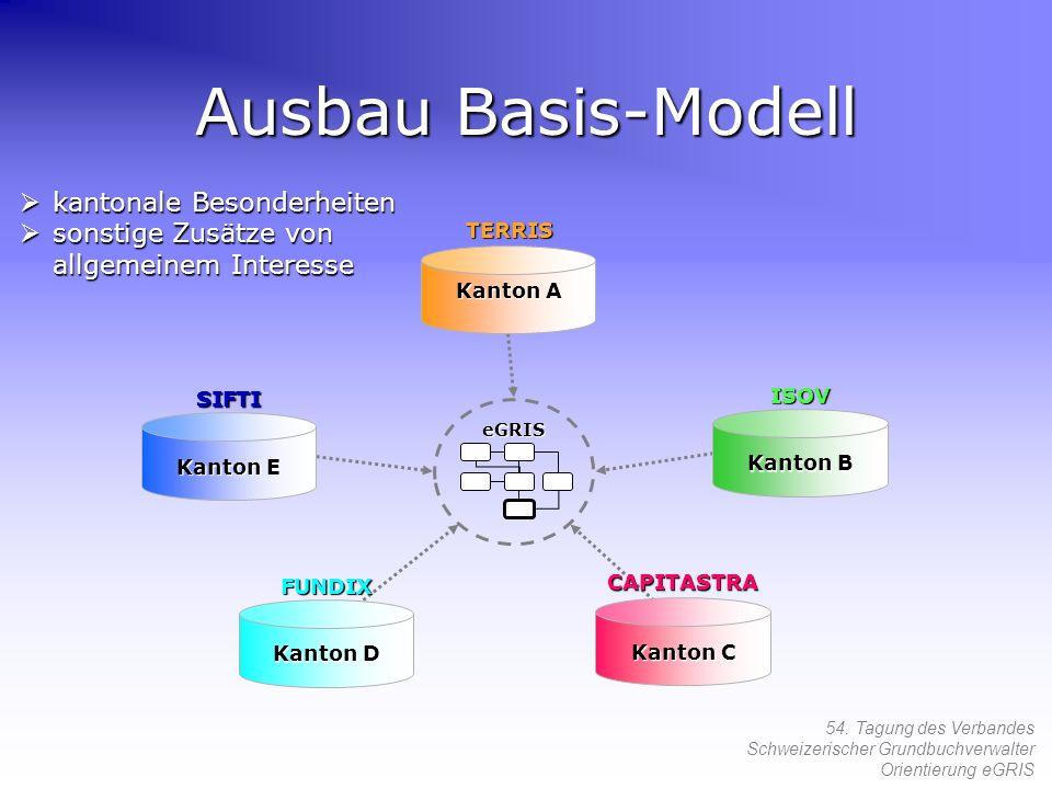 54. Tagung des Verbandes Schweizerischer Grundbuchverwalter Orientierung eGRIS Ausbau Basis-Modell eGRIS kantonale Besonderheiten kantonale Besonderhe