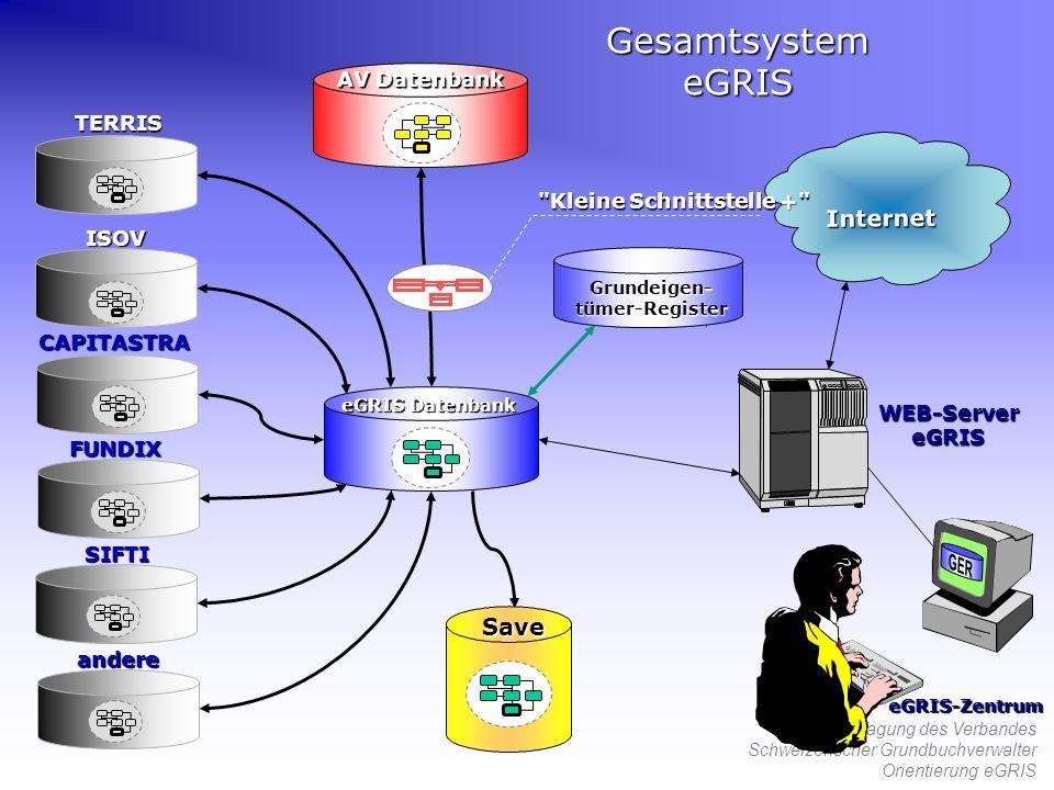 54. Tagung des Verbandes Schweizerischer Grundbuchverwalter Orientierung eGRIS eGRIS Datenbank AV Datenbank Internet WEB-ServereGRIS eGRIS-Zentrum Sav