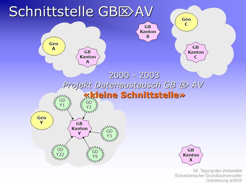 54. Tagung des Verbandes Schweizerischer Grundbuchverwalter Orientierung eGRIS Schnittstelle GB AV GDY1 GDY22 GDY9 GDY3 GDY2 GeoC GeoA GeoY GB Kanton