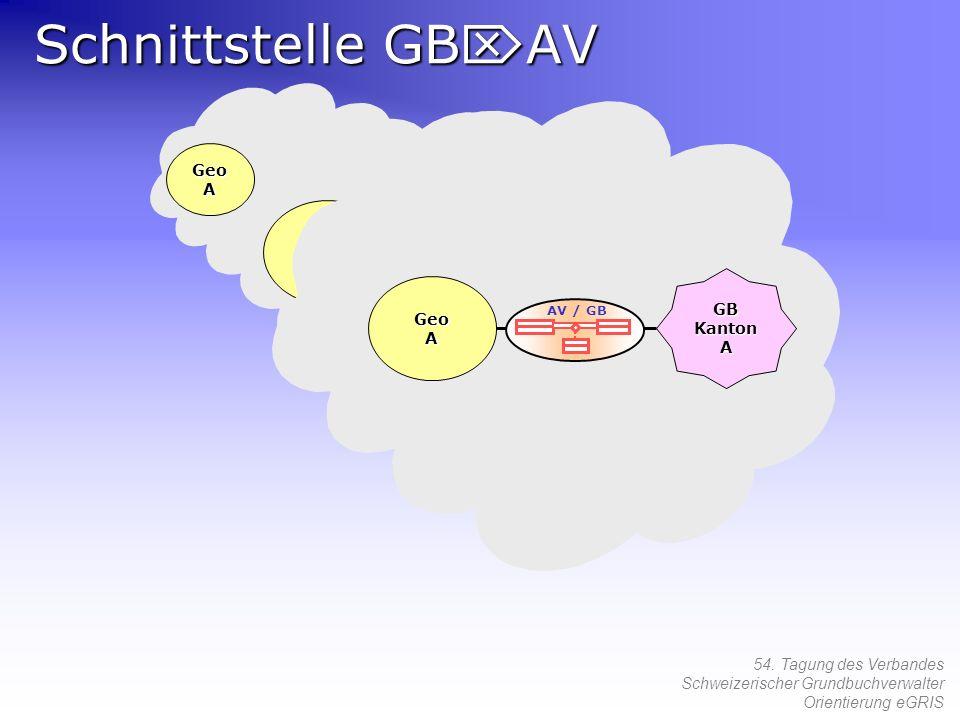54. Tagung des Verbandes Schweizerischer Grundbuchverwalter Orientierung eGRIS GeoA GB Kanton A GeoA A GeoA A Schnittstelle GB AV AV / GB