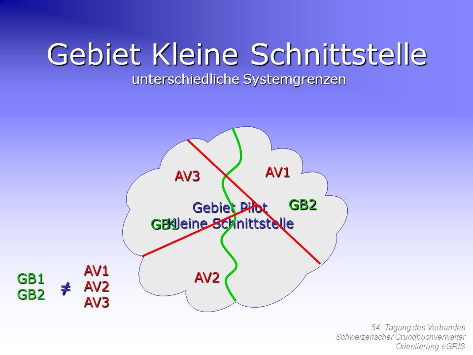 54. Tagung des Verbandes Schweizerischer Grundbuchverwalter Orientierung eGRIS Gebiet Kleine Schnittstelle unterschiedliche Systemgrenzen GB1 GB2 Gebi