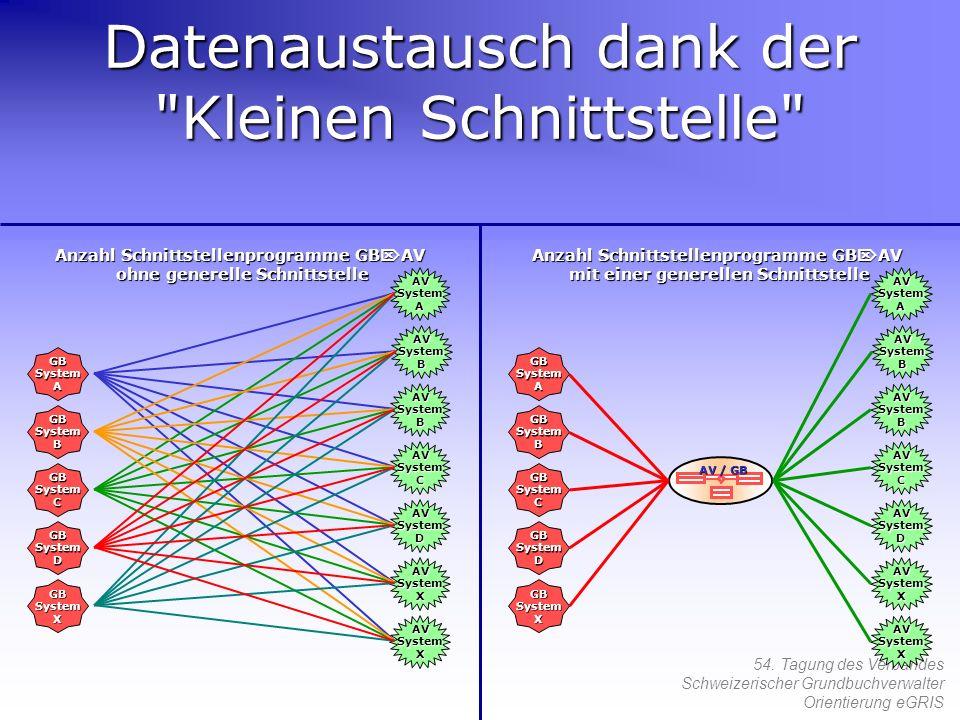 54. Tagung des Verbandes Schweizerischer Grundbuchverwalter Orientierung eGRIS Datenaustausch dank der