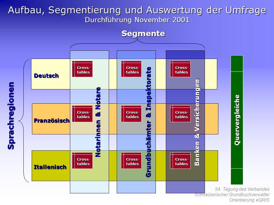 54. Tagung des Verbandes Schweizerischer Grundbuchverwalter Orientierung eGRIS Sprachregionen Deutsch Französisch Italienisch Segmente Notarinnen & No