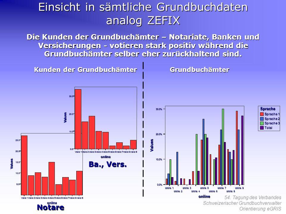 54. Tagung des Verbandes Schweizerischer Grundbuchverwalter Orientierung eGRIS Die Kunden der Grundbuchämter – Notariate, Banken und Versicherungen -