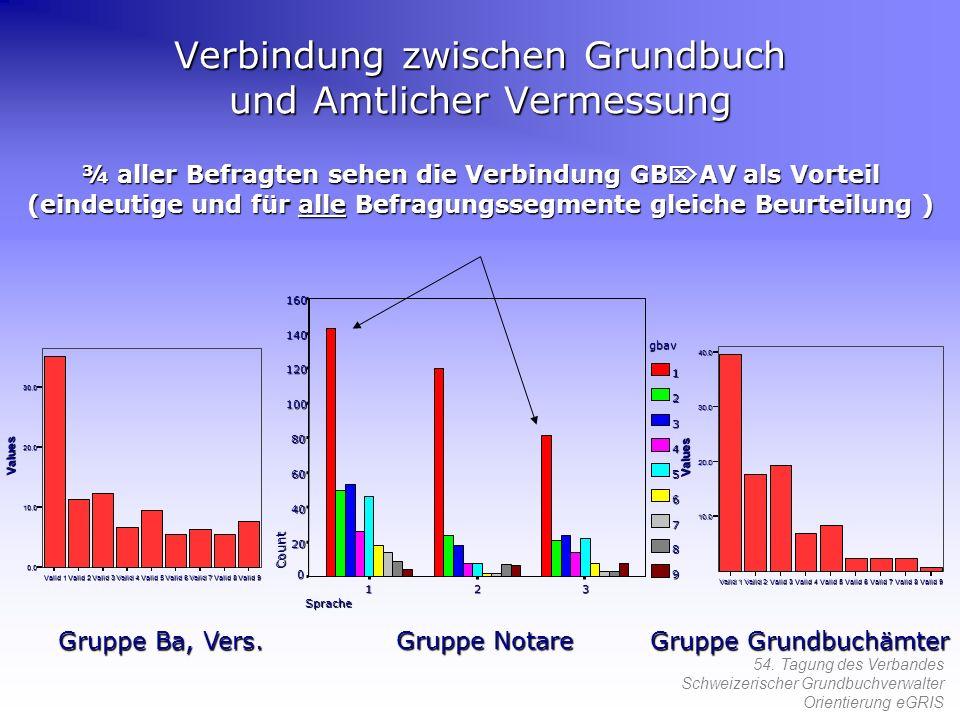 54. Tagung des Verbandes Schweizerischer Grundbuchverwalter Orientierung eGRIS ¾ aller Befragten sehen die Verbindung GB AV als Vorteil (eindeutige un