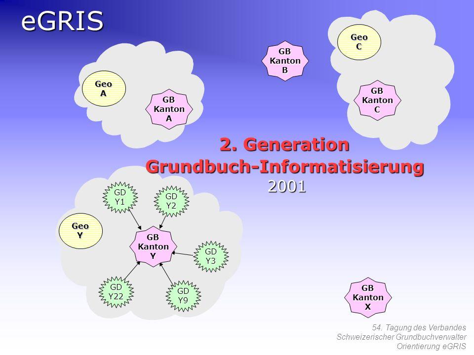 54. Tagung des Verbandes Schweizerischer Grundbuchverwalter Orientierung eGRISeGRISGDY1 GDY22 GDY9 GDY3 GDY2 GeoC GeoA GeoY GB Kanton C A Y B X 2. Gen