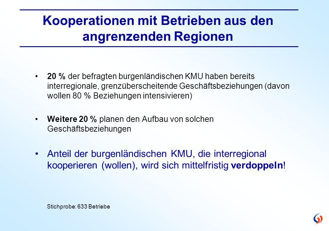 Kooperationen mit Betrieben aus den angrenzenden Regionen Stichprobe: 633 Betriebe 20 % der befragten burgenländischen KMU haben bereits interregionale, grenzüberscheitende Geschäftsbeziehungen (davon wollen 80 % Beziehungen intensivieren) Weitere 20 % planen den Aufbau von solchen Geschäftsbeziehungen Anteil der burgenländischen KMU, die interregional kooperieren (wollen), wird sich mittelfristig verdoppeln!