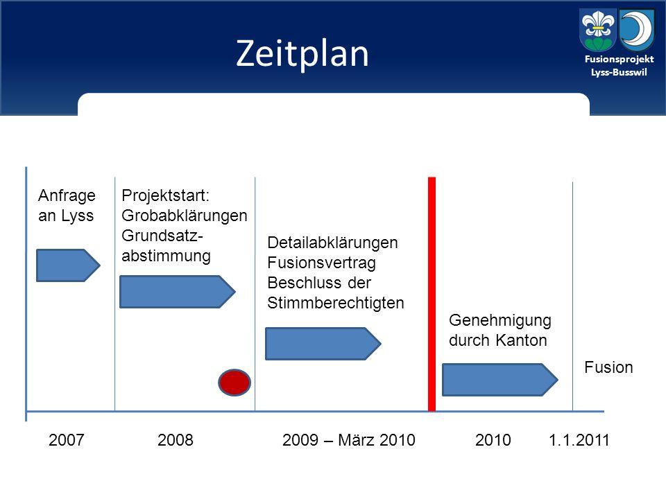 Fusionsprojekt Lyss-Busswil Zeitplan 2007 Anfrage an Lyss Projektstart: Grobabklärungen Grundsatz- abstimmung Detailabklärungen Fusionsvertrag Beschluss der Stimmberechtigten 20082009 – März 2010 Genehmigung durch Kanton 20101.1.2011 Fusion