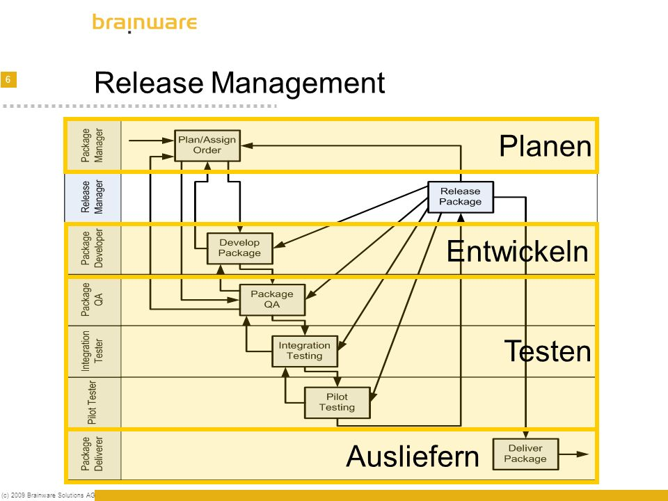 7 (c) 2009 Brainware Solutions AG Release Management - Demo