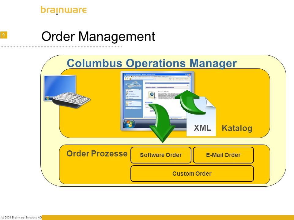 9 (c) 2009 Brainware Solutions AG Order Management Columbus Operations Manager E-Mail Order Order Prozesse Software Order Custom Order XML Katalog