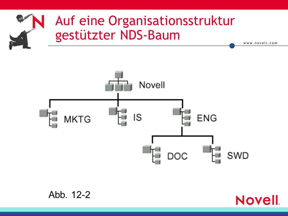 Auf eine Organisationsstruktur gestützter NDS-Baum Abb. 12-2