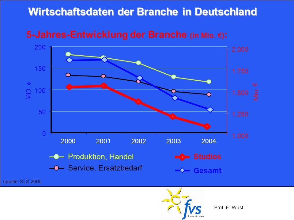 Prof. E. Wüst Wirtschaftsdaten der Branche in Deutschland 5-Jahres-Entwicklung der Branche (in Mio. ) : Produktion, Handel Service, Ersatzbedarf Studi