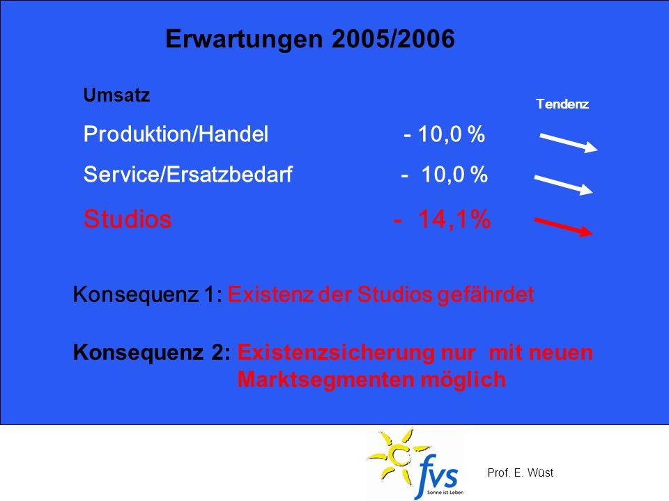 Prof. E. Wüst Umsatz Produktion/Handel - 10,0 % Service/Ersatzbedarf - 10,0 % Studios - 14,1% Konsequenz 1: Existenz der Studios gefährdet Tendenz Erw