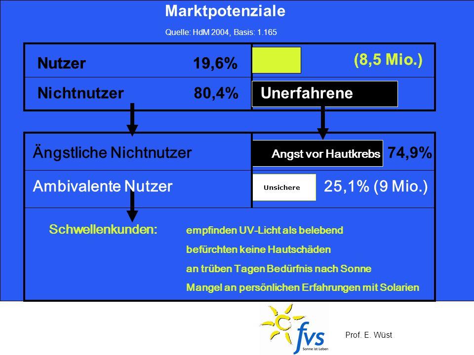 Prof. E. Wüst Marktpotenziale Quelle: HdM 2004, Basis: 1.165 25,1% (9 Mio.) Angst vor Hautkrebs Ängstliche Nichtnutzer Schwellenkunden: empfinden UV-L