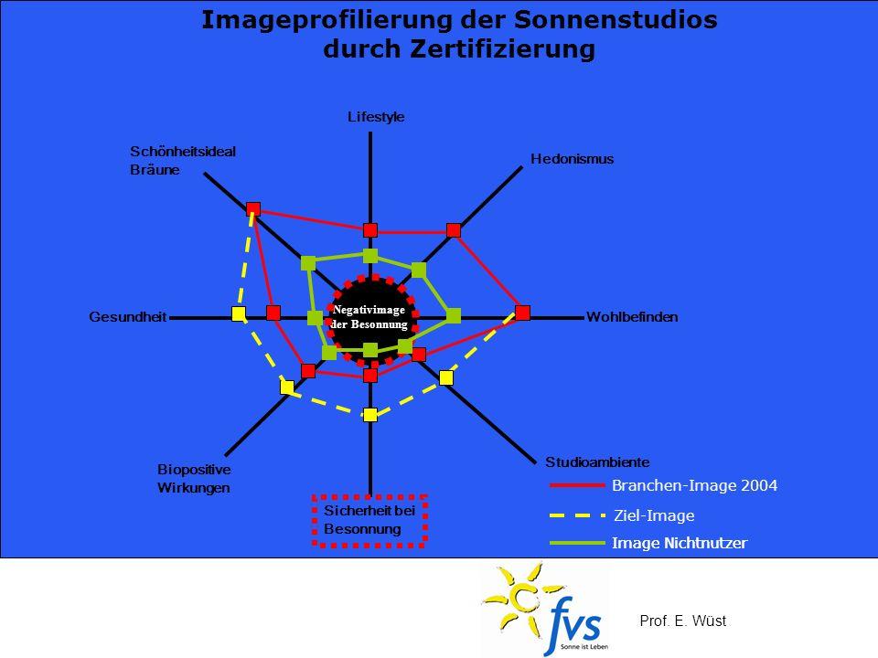 Prof. E. Wüst Lifestyle Schönheitsideal Bräune GesundheitWohlbefinden Hedonismus Studioambiente Sicherheit bei Besonnung Biopositive Wirkungen Negativ
