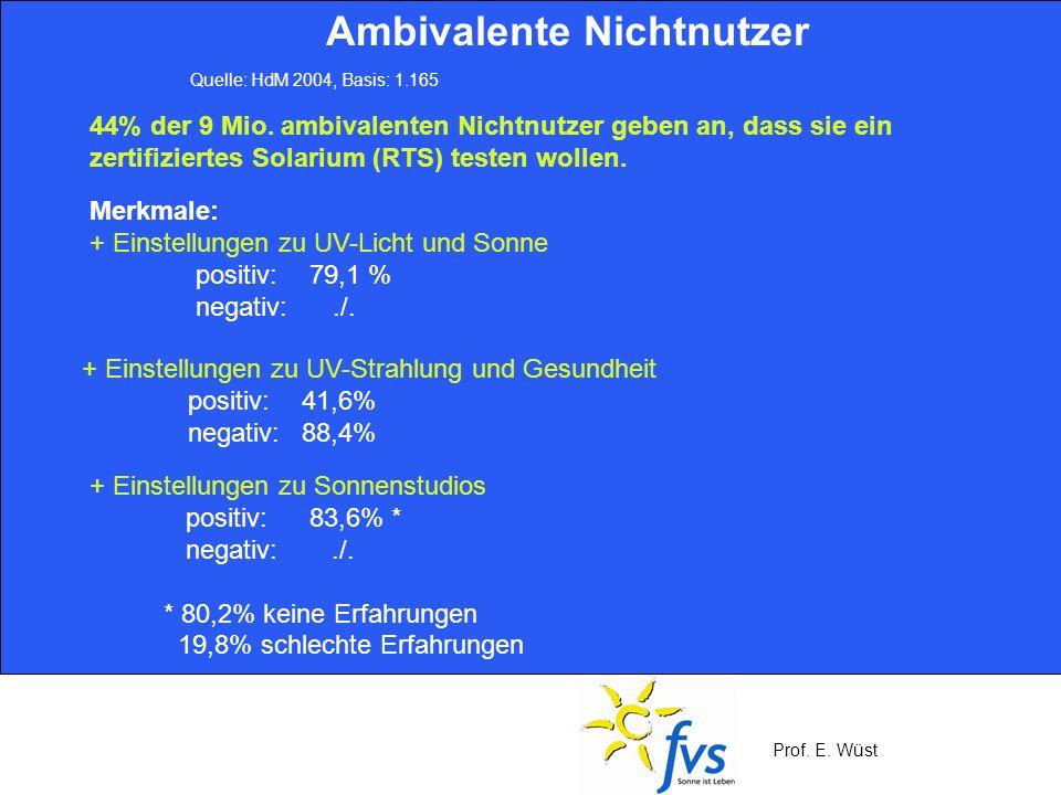 Prof. E. Wüst 44% der 9 Mio. ambivalenten Nichtnutzer geben an, dass sie ein zertifiziertes Solarium (RTS) testen wollen. Ambivalente Nichtnutzer Quel