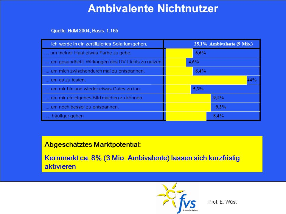 Prof. E. Wüst Ambivalente Nichtnutzer Ich werde in ein zertifiziertes Solarium gehen, 25,1% Ambivalente (9 Mio.) 6,6%.... um gesundheitl. Wirkungen de