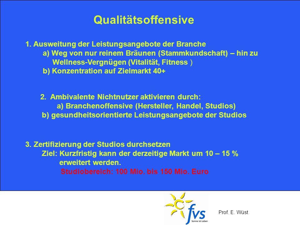 Prof. E. Wüst Qualitätsoffensive 1. Ausweitung der Leistungsangebote der Branche a) Weg von nur reinem Bräunen (Stammkundschaft) – hin zu Wellness-Ver