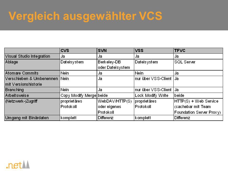 Subversion Konzeptionelle Weiterentwicklung von CVS aber komplett unabhängiges Projekt Entwicklung seit 2000, initiiert durch CollabNet Version 1.0 am 23.