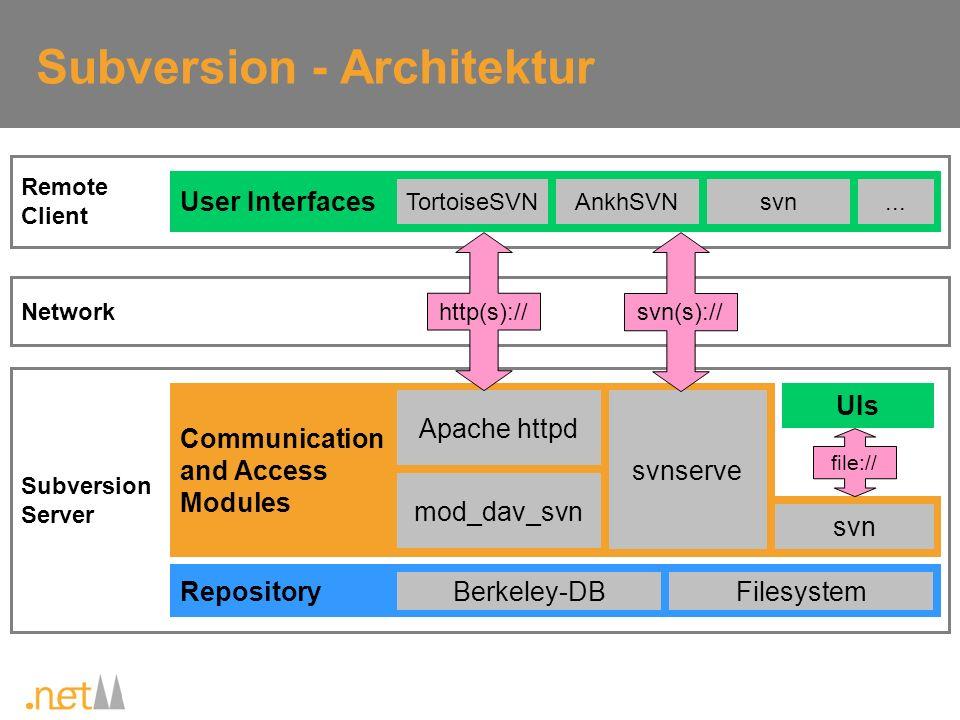 Subversion – Serverseitige Installation SVN-Setup ( svn-1.4.3-setup.exe ) durchführen Repository anlegen ( svnadmin create oder per TortoiseSVN ) Wenn Zugriff über HTTP/HTTPS gewünscht: Apache-Setup (mit oder ohne SSL) durchführen (Achtung: Version 2.0.59 !) httpd.conf anpassen bzw.
