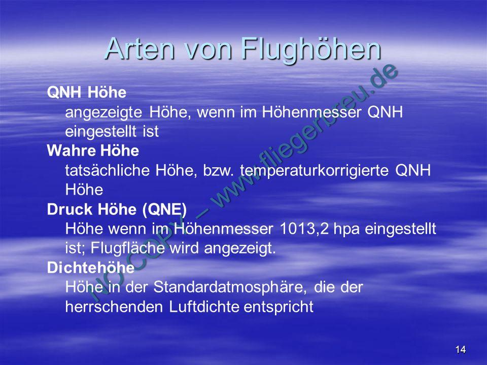 NO COPY – www.fliegerbreu.de 14 Arten von Flughöhen QNH Höhe angezeigte Höhe, wenn im Höhenmesser QNH eingestellt ist Wahre Höhe tatsächliche Höhe, bz