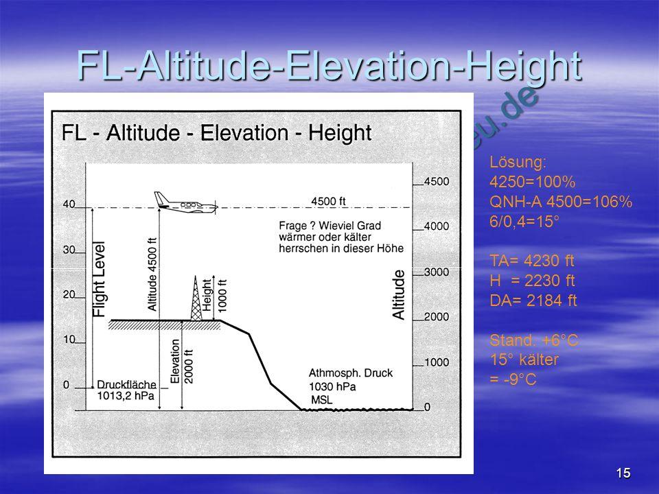 NO COPY – www.fliegerbreu.de 15 FL-Altitude-Elevation-Height Lösung: 4250=100% QNH-A 4500=106% 6/0,4=15° TA= 4230 ft H = 2230 ft DA= 2184 ft Stand. +6