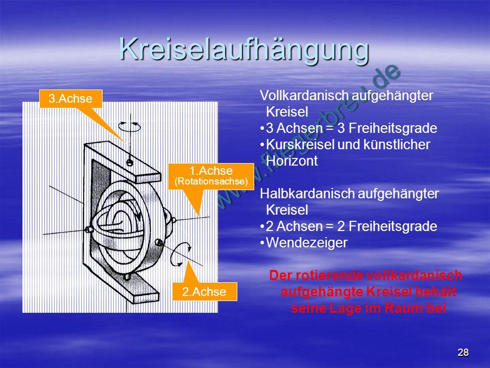 NO COPY – www.fliegerbreu.de 28 Kreiselaufhängung 1.Achse (Rotationsachse) 2.Achse 3.Achse Vollkardanisch aufgehängter Kreisel 3 Achsen = 3 Freiheitsg