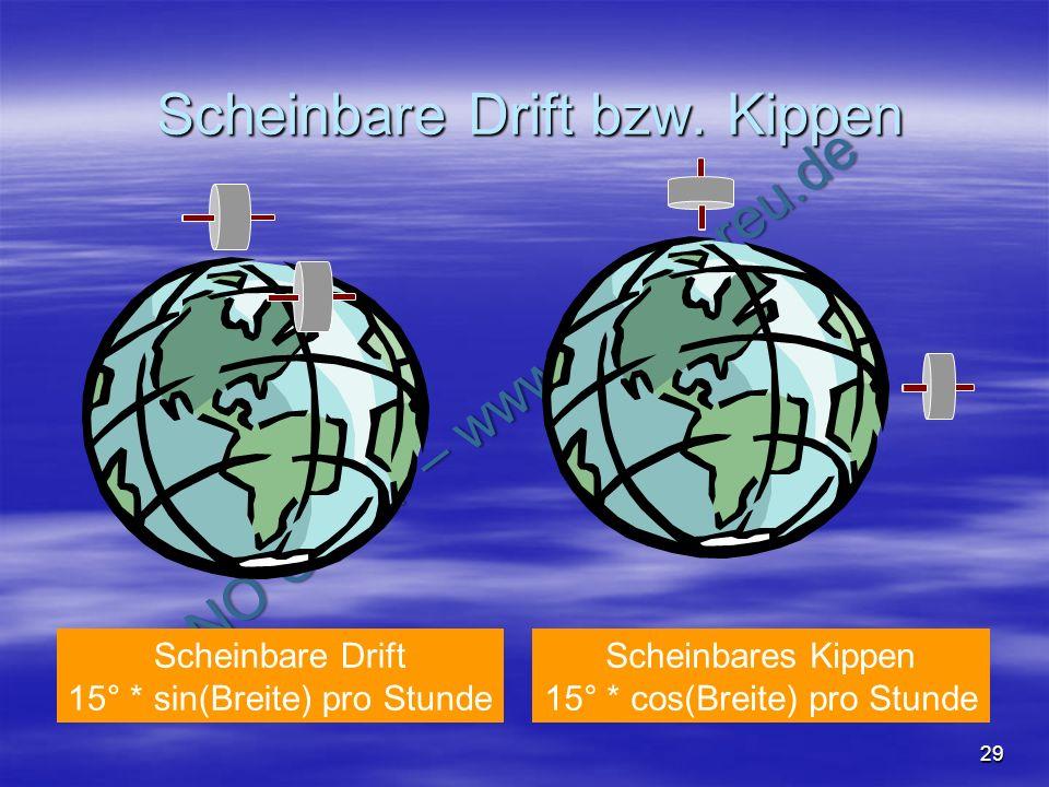 NO COPY – www.fliegerbreu.de 29 Scheinbare Drift bzw. Kippen Scheinbare Drift 15° * sin(Breite) pro Stunde Scheinbares Kippen 15° * cos(Breite) pro St