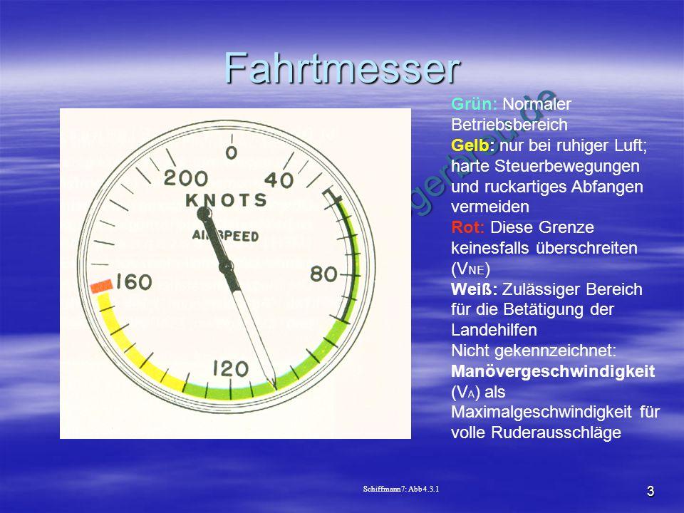 NO COPY – www.fliegerbreu.de 3 Fahrtmesser Grün: Normaler Betriebsbereich Gelb: nur bei ruhiger Luft; harte Steuerbewegungen und ruckartiges Abfangen
