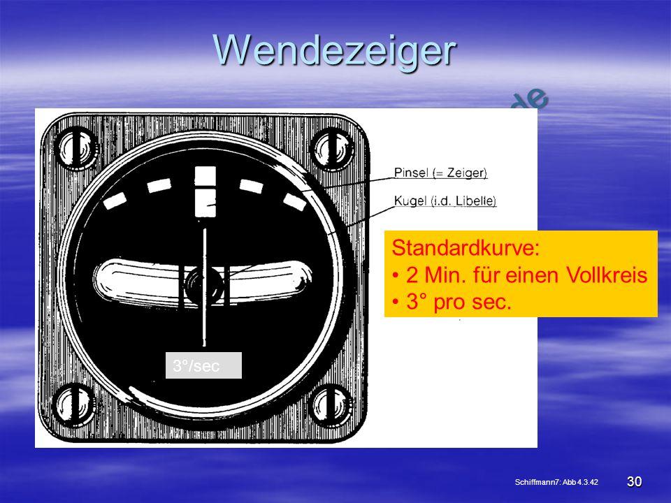 NO COPY – www.fliegerbreu.de 30 Wendezeiger Schiffmann7: Abb 4.3.42 Standardkurve: 2 Min. für einen Vollkreis 3° pro sec. 3°/sec