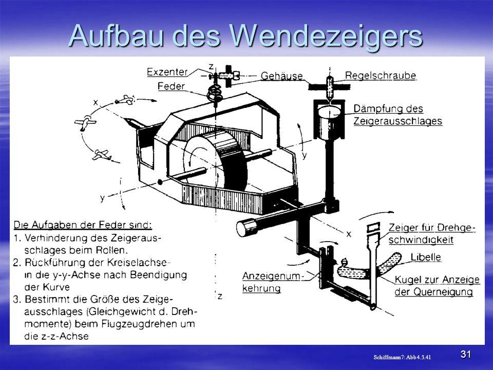 NO COPY – www.fliegerbreu.de 31 Aufbau des Wendezeigers Schiffmann7: Abb 4.3.41