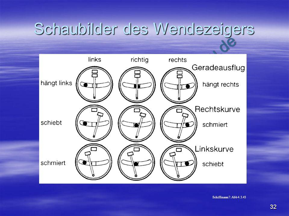 NO COPY – www.fliegerbreu.de 32 Schaubilder des Wendezeigers Schiffmann7: Abb 4.3.43